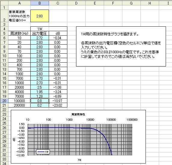 対数 エクセル グラフ 作り方 片 対数目盛を使って数値差の大きいグラフを見やすくする方法|エクセル プチ★テク|オフィネット最新情報ブログ